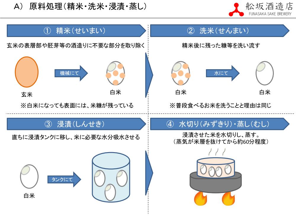 原料処理 - 精米・洗米・浸漬・蒸し(2/9page)